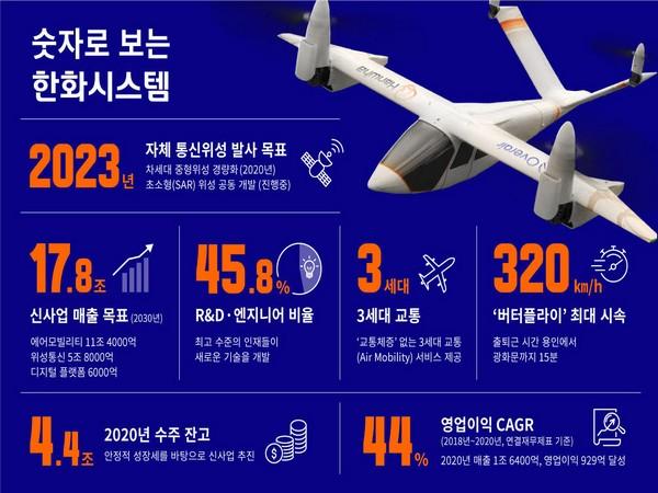 Chairman Kim Seung-yeon returns to Hanwha Group to drive new businesses