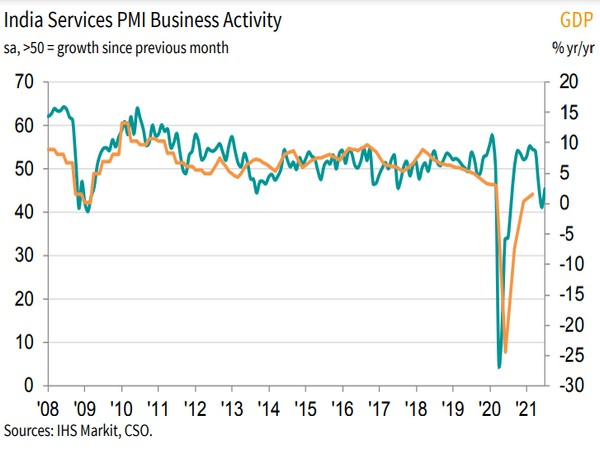 Service sector stuck in contraction, business activity falls again: IHS Markit
