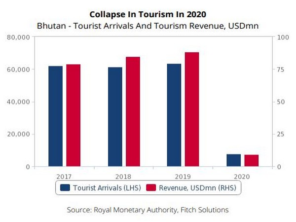 Better outlook for Bhutan economy in 2021: Fitch