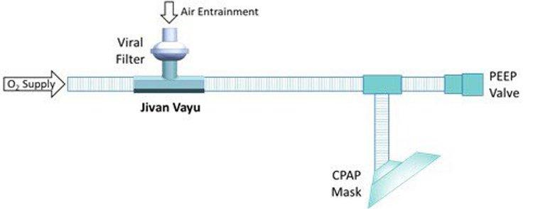 IIT Ropar developsCPAP device'Jivan Vayu'