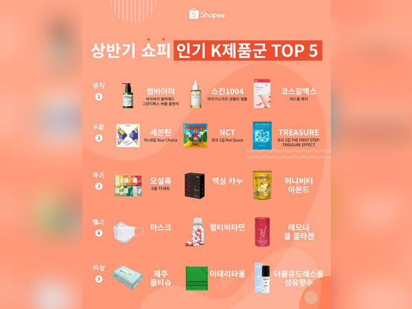 Korea's 'K-Beauty' to fascinate Southeast Asia, demand for health and living also increases