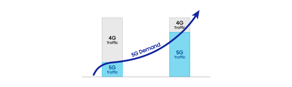 Dynamic Spectrum Sharing to facilitate smooth migration to 5G: Samsung whitepaper