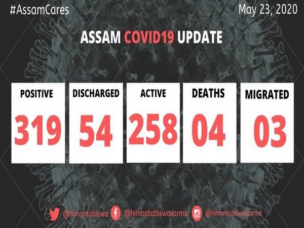53 new COVID-19 cases in Assam, state tally reaches 319