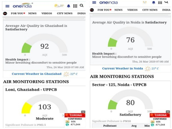 Air quality in Ghaziabad and Noida improves amid COVID-19 lockdown
