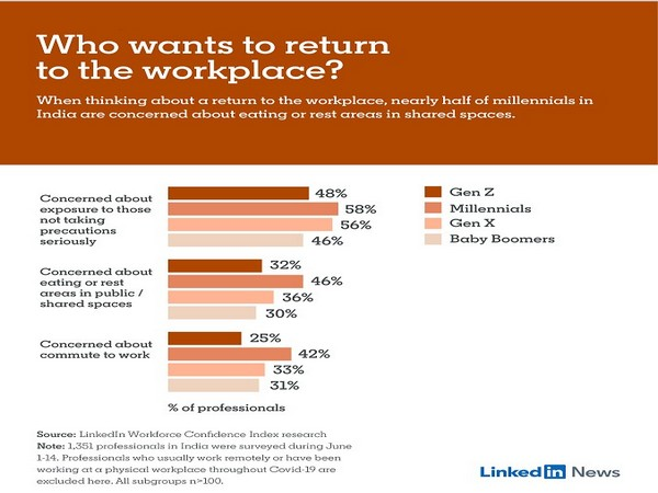 Older professionals keen on stepping out into the post-COVID-19 world: LinkedIn