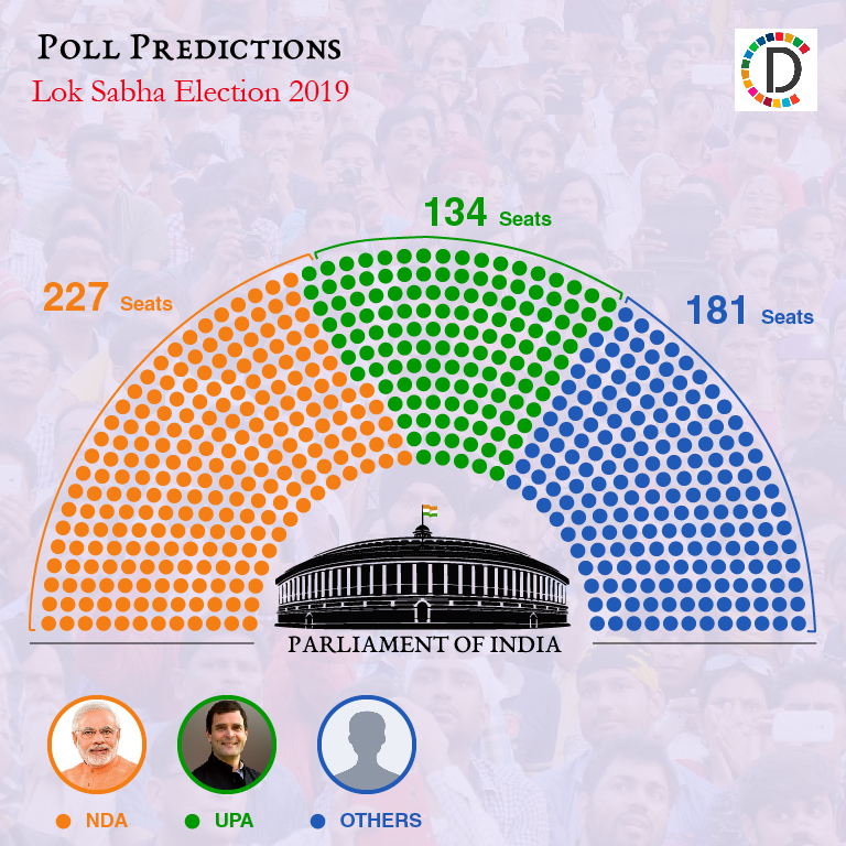 Beyond Exit Polls 2019: Mix Method Approach gives UPA 134 MPs, NDA